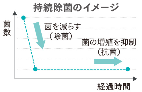 持続除菌のイメージ図
