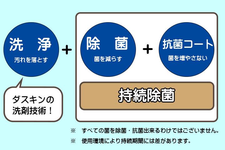 持続除菌洗浄剤が発揮する3つの効果