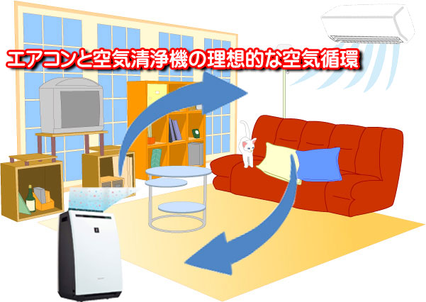 理想的な空気清浄機設置場所